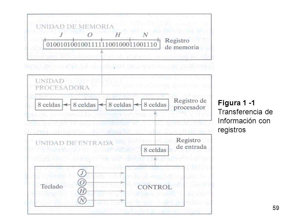 Figura 1 -1 Transferencia de Información con registros