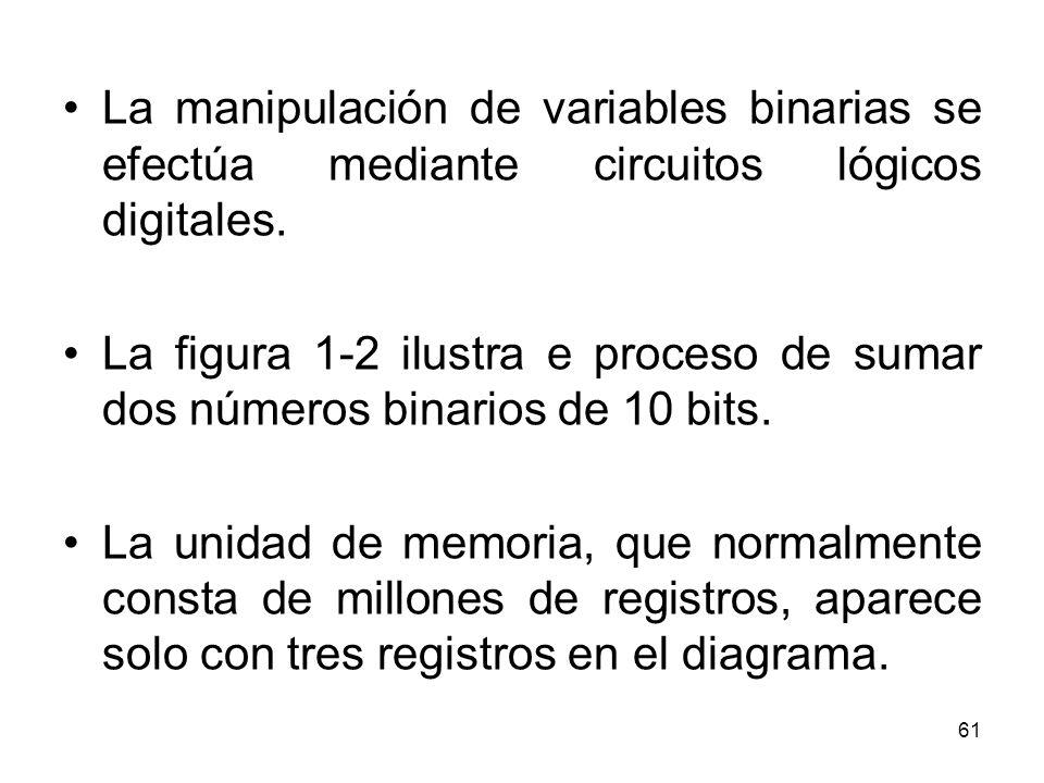 La manipulación de variables binarias se efectúa mediante circuitos lógicos digitales.