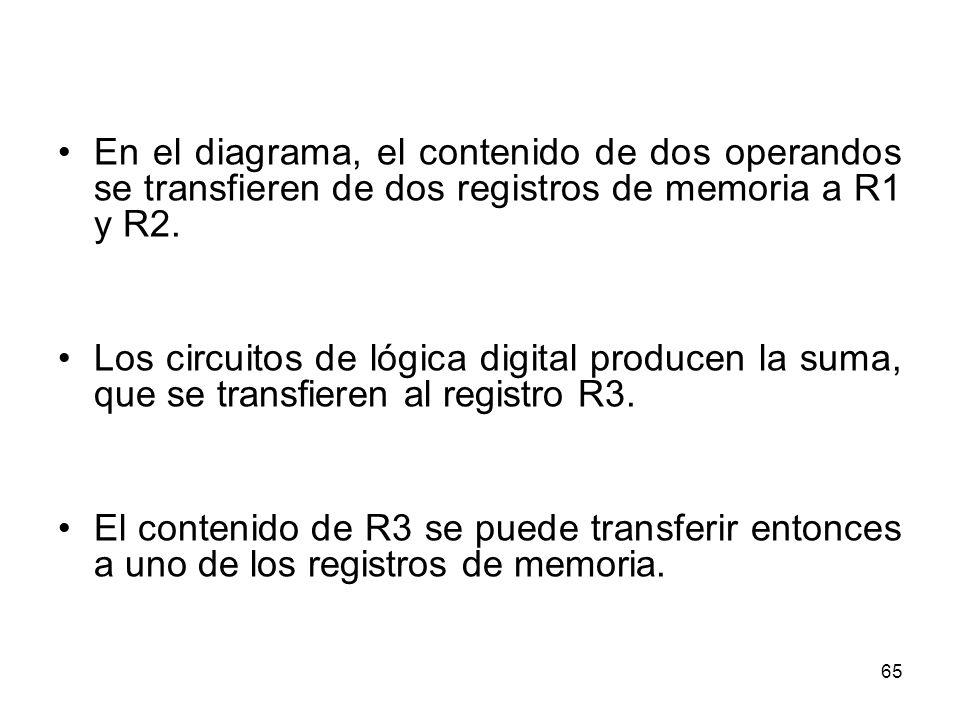 En el diagrama, el contenido de dos operandos se transfieren de dos registros de memoria a R1 y R2.