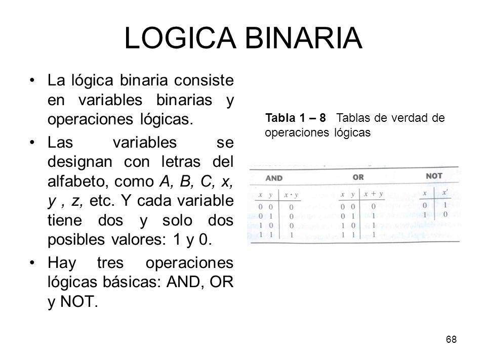 LOGICA BINARIA Tabla 1 – 8 Tablas de verdad de operaciones lógicas. La lógica binaria consiste en variables binarias y operaciones lógicas.