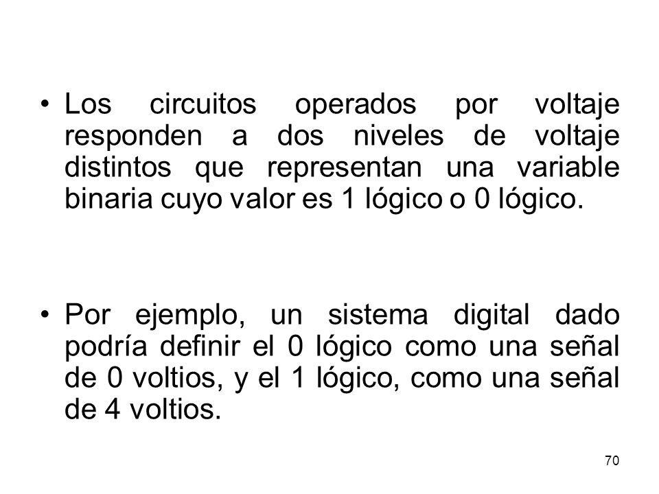 Los circuitos operados por voltaje responden a dos niveles de voltaje distintos que representan una variable binaria cuyo valor es 1 lógico o 0 lógico.
