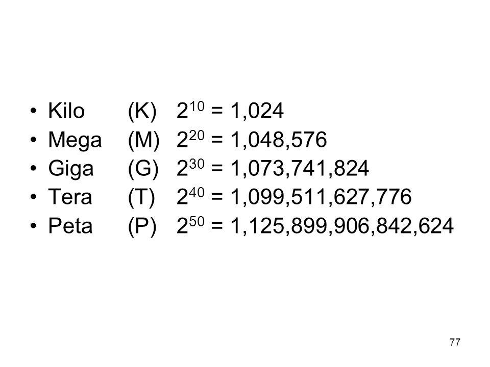 Kilo (K) 210 = 1,024Mega (M) 220 = 1,048,576. Giga (G) 230 = 1,073,741,824. Tera (T) 240 = 1,099,511,627,776.