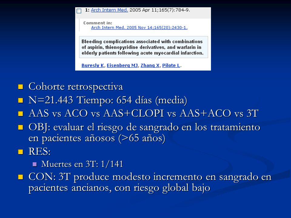 Cohorte retrospectiva N=21.443 Tiempo: 654 días (media)