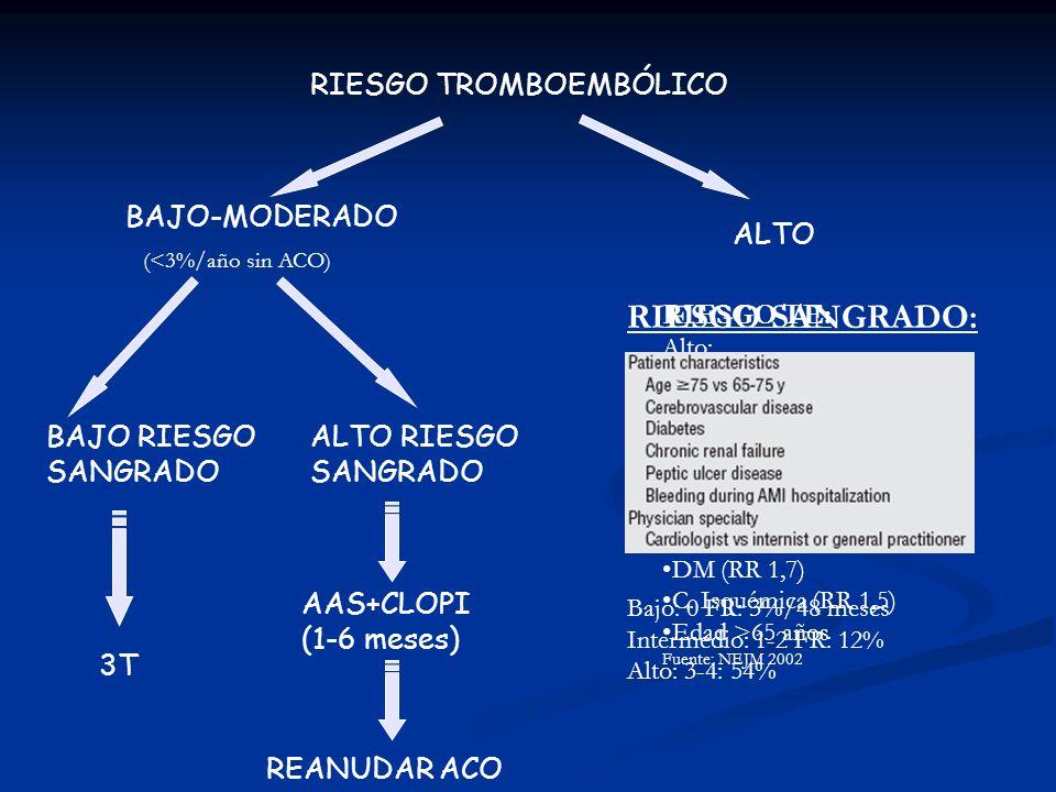 RIESGO SANGRADO: RIESGO TROMBOEMBÓLICO BAJO-MODERADO ALTO RIESGO TE:
