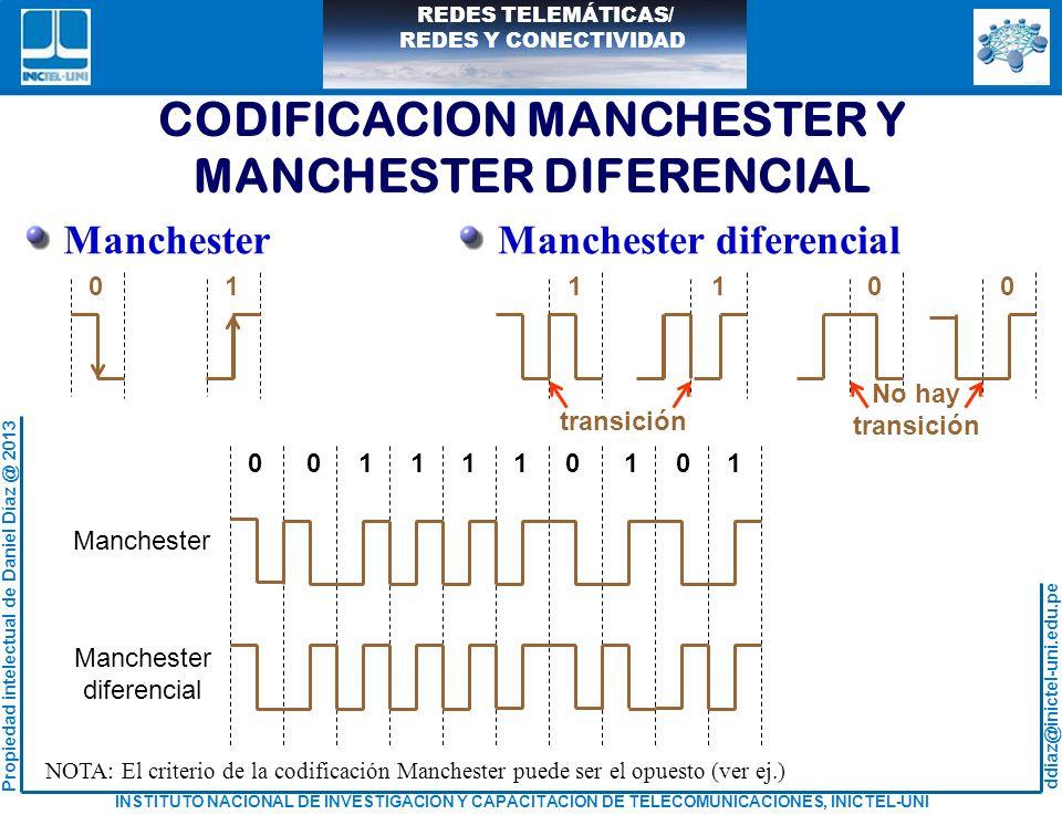 CODIFICACION MANCHESTER Y MANCHESTER DIFERENCIAL