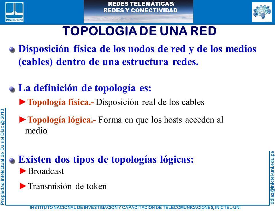 TOPOLOGIA DE UNA RED Disposición física de los nodos de red y de los medios. (cables) dentro de una estructura redes.