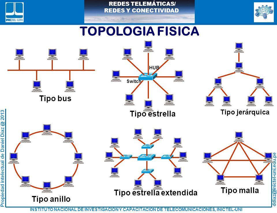 TOPOLOGIA FISICA Tipo bus Tipo estrella Tipo malla