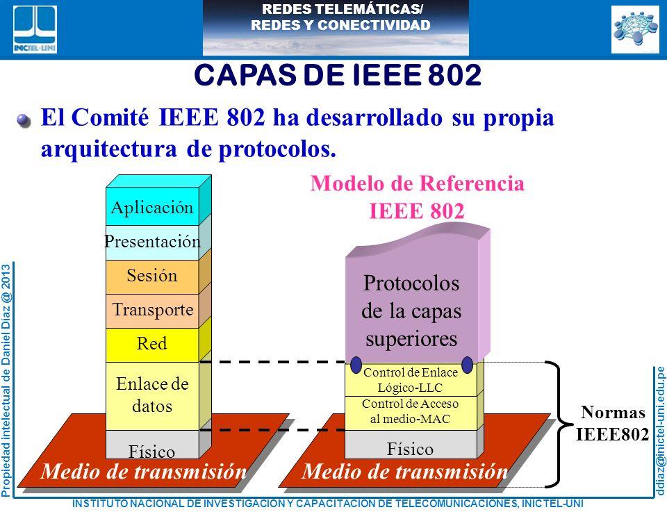 CAPAS DE IEEE 802 El Comité IEEE 802 ha desarrollado su propia