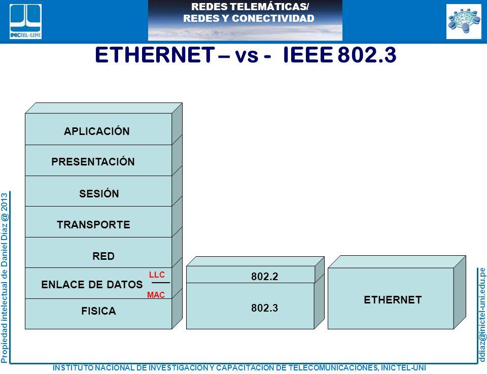 ETHERNET – vs - IEEE 802.3 APLICACIÓN PRESENTACIÓN SESIÓN TRANSPORTE