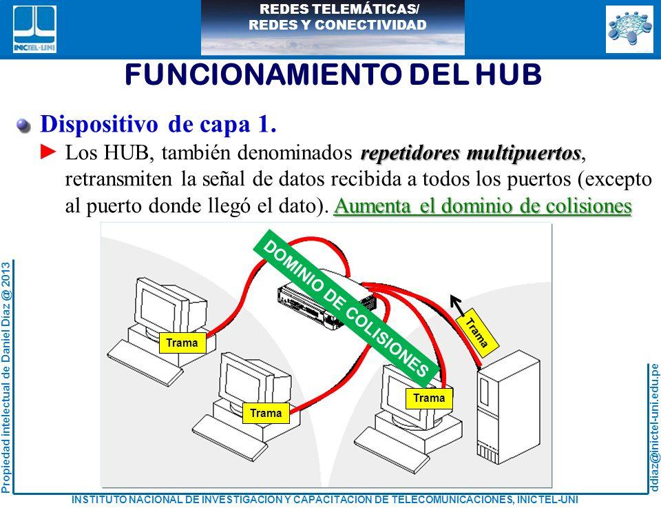 FUNCIONAMIENTO DEL HUB