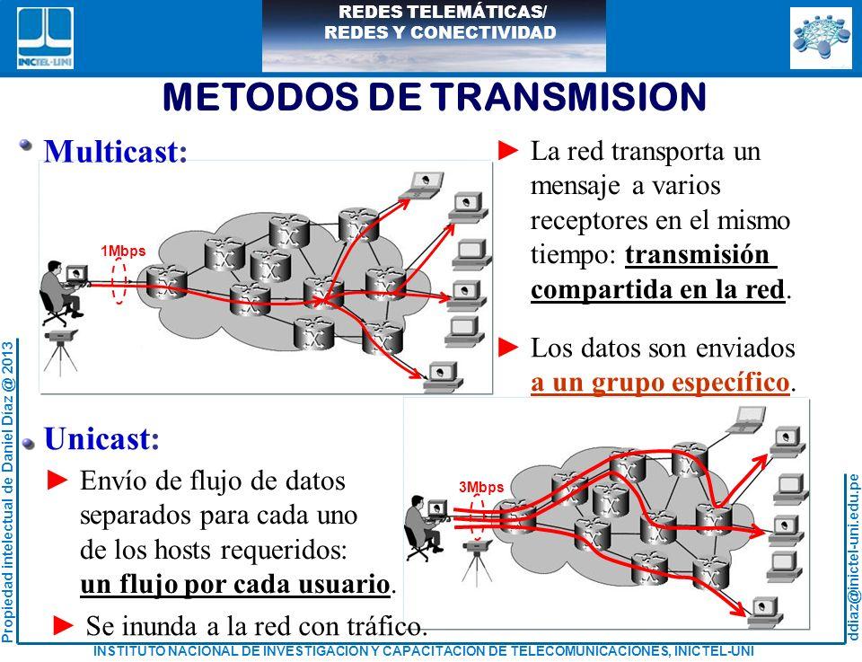 METODOS DE TRANSMISION
