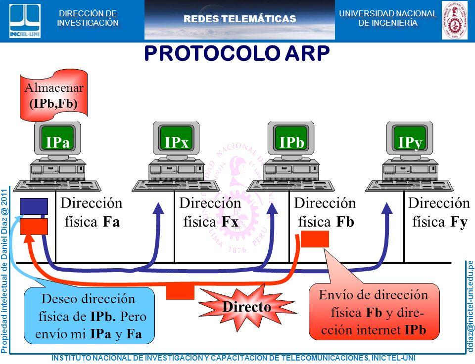 PROTOCOLO ARP IPa IPx IPb IPy Dirección física Fa física Fx física Fb