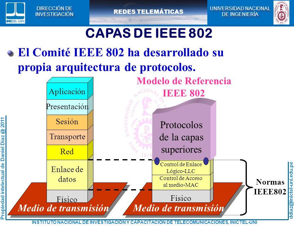 CAPAS DE IEEE 802 El Comité IEEE 802 ha desarrollado su