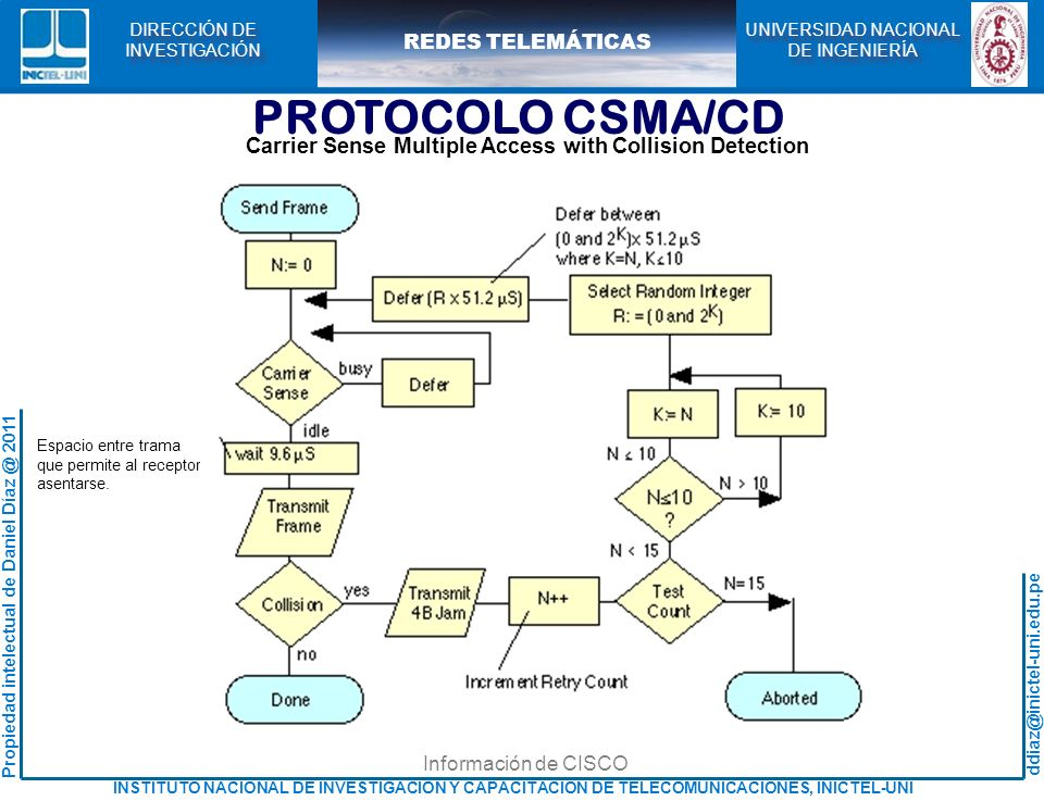 PROTOCOLO CSMA/CD Carrier Sense Multiple Access with Collision Detection. Espacio entre trama. que permite al receptor.