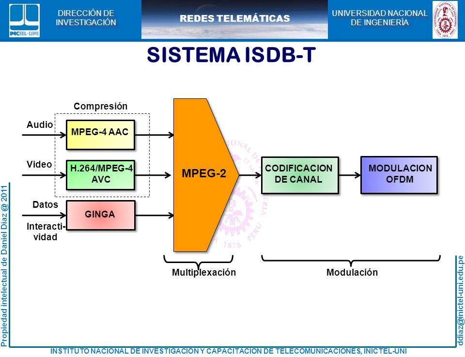 SISTEMA ISDB-T MPEG-2 MPEG-4 AAC H.264/MPEG-4 AVC GINGA Audio Video