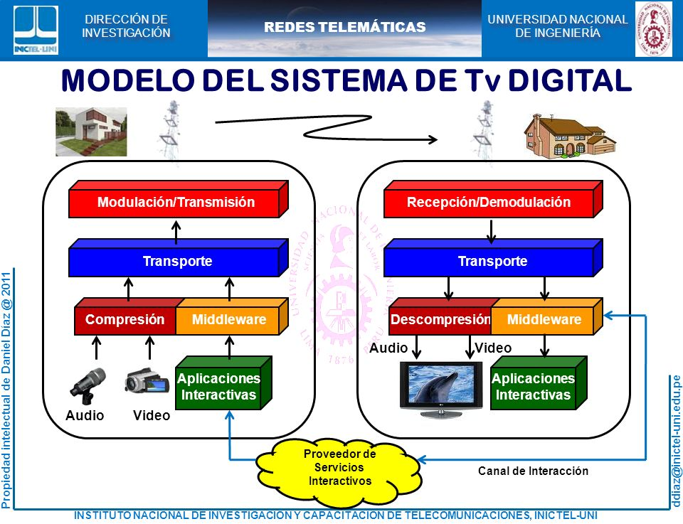 MODELO DEL SISTEMA DE Tv DIGITAL