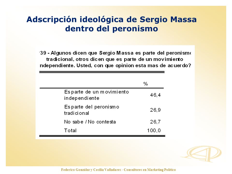 Adscripción ideológica de Sergio Massa
