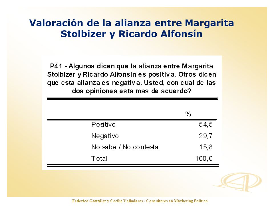Valoración de la alianza entre Margarita Stolbizer y Ricardo Alfonsín