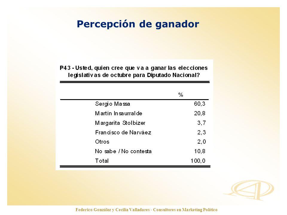Percepción de ganador Federico González y Cecilia Valladares - Consultores en Marketing Político