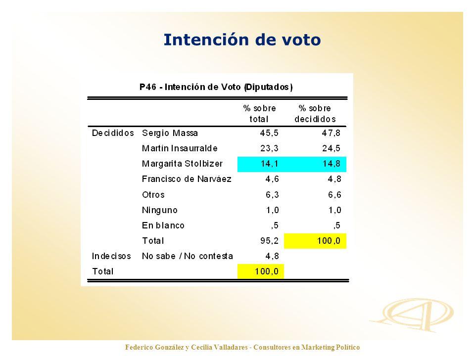 Intención de voto Federico González y Cecilia Valladares - Consultores en Marketing Político