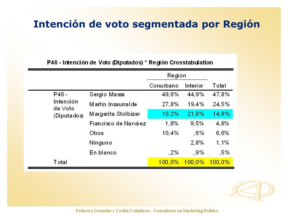 Intención de voto segmentada por Región