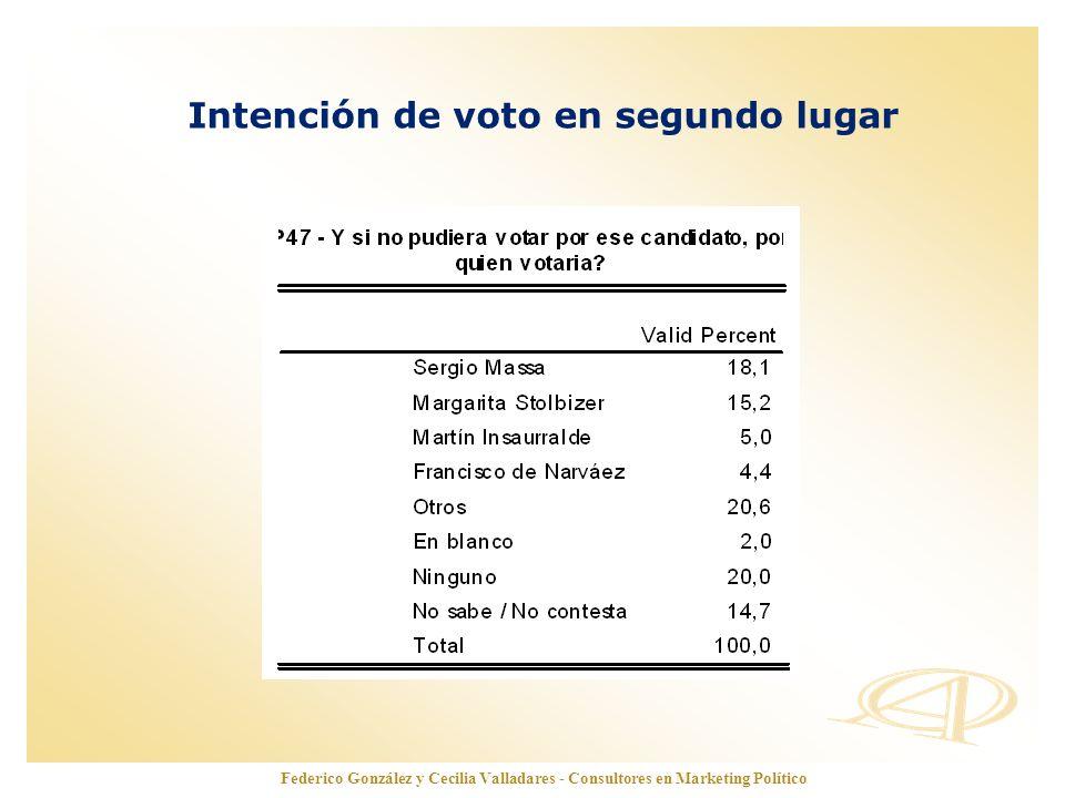 Intención de voto en segundo lugar