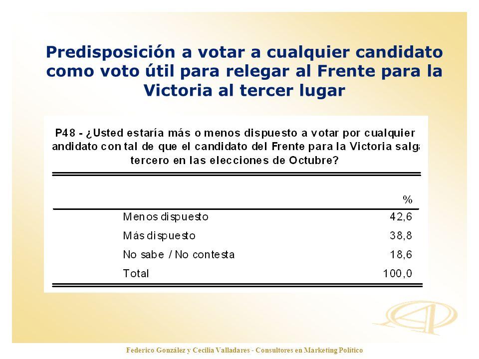 Predisposición a votar a cualquier candidato como voto útil para relegar al Frente para la Victoria al tercer lugar