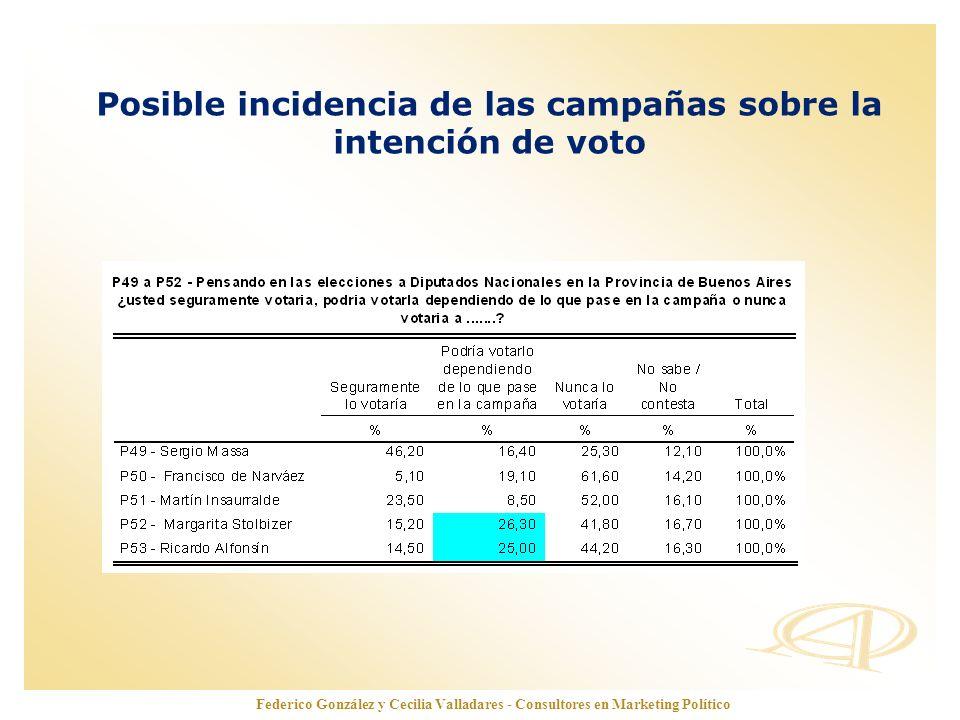 Posible incidencia de las campañas sobre la intención de voto
