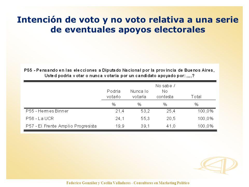 Intención de voto y no voto relativa a una serie de eventuales apoyos electorales