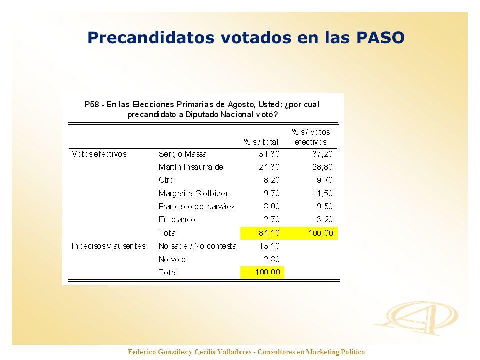 Precandidatos votados en las PASO