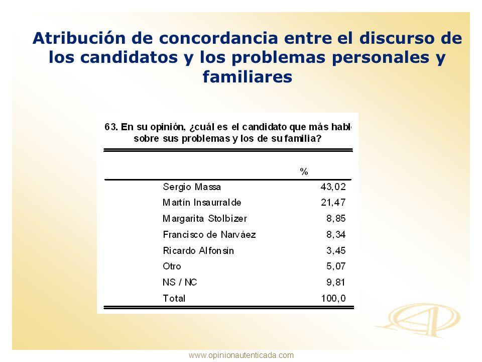 Atribución de concordancia entre el discurso de los candidatos y los problemas personales y familiares