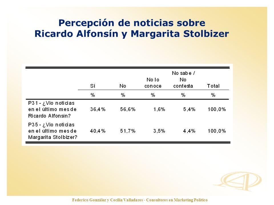 Percepción de noticias sobre Ricardo Alfonsín y Margarita Stolbizer