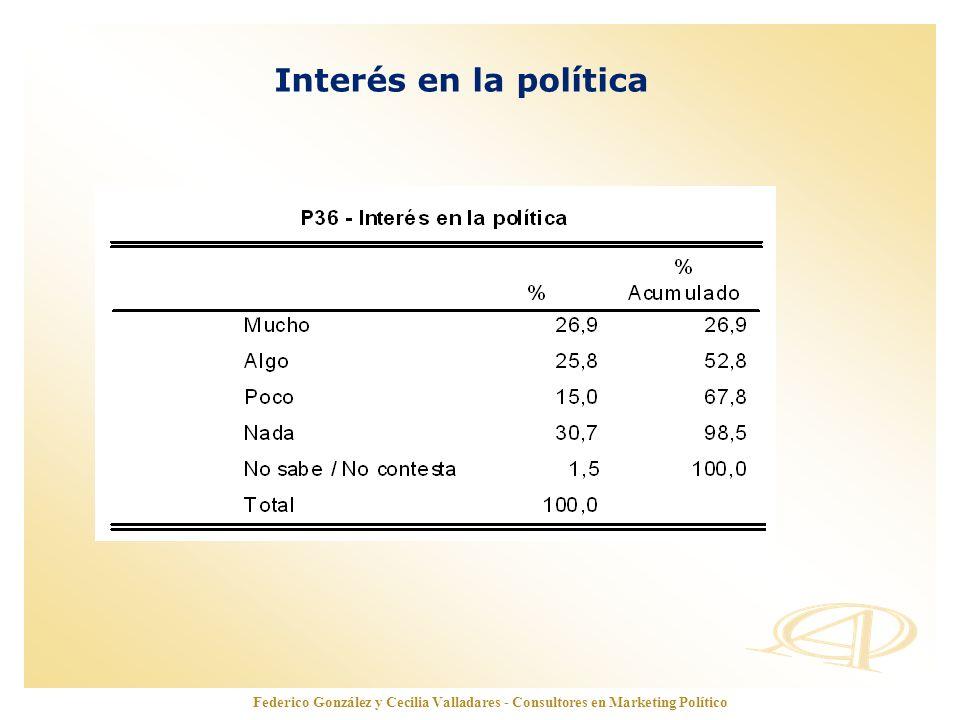 Interés en la política Federico González y Cecilia Valladares - Consultores en Marketing Político