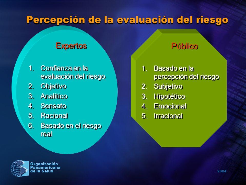 Percepción de la evaluación del riesgo