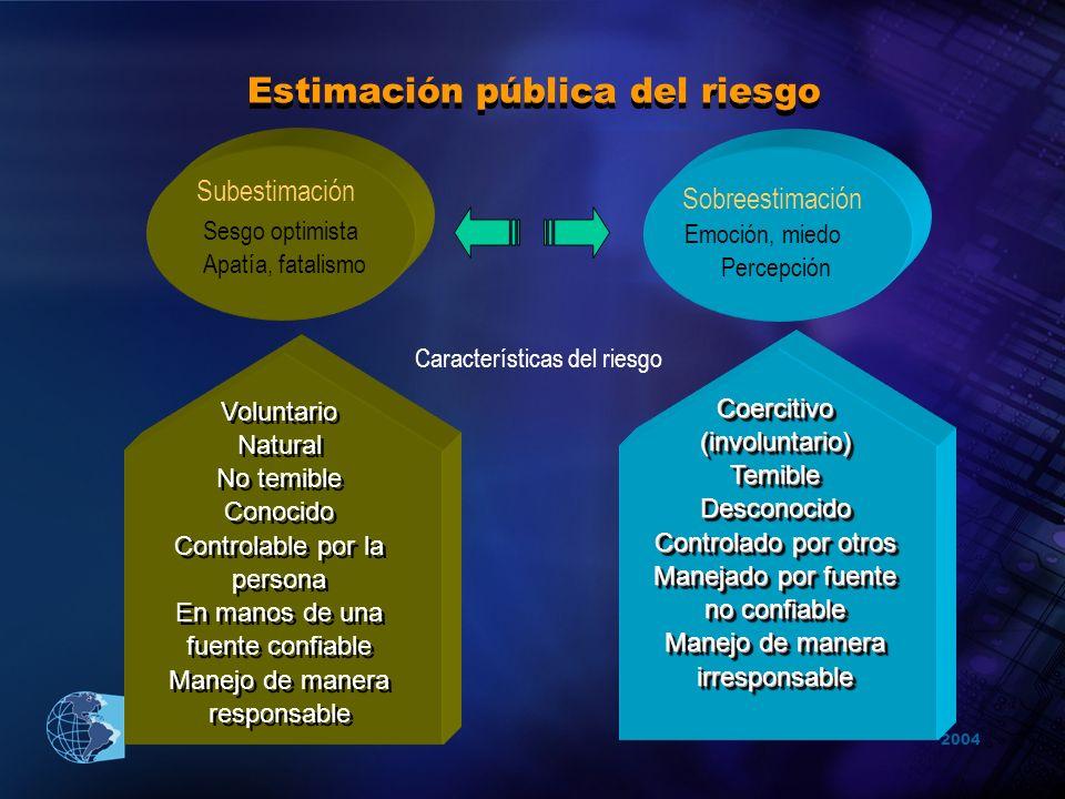 Estimación pública del riesgo