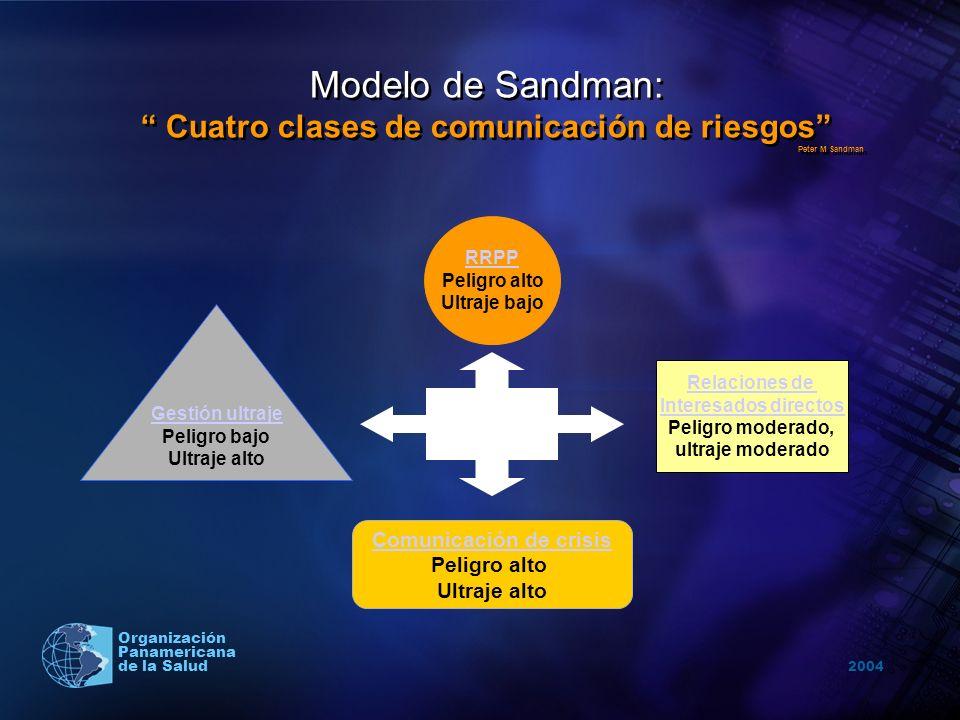 Cuatro clases de comunicación de riesgos Comunicación de crisis