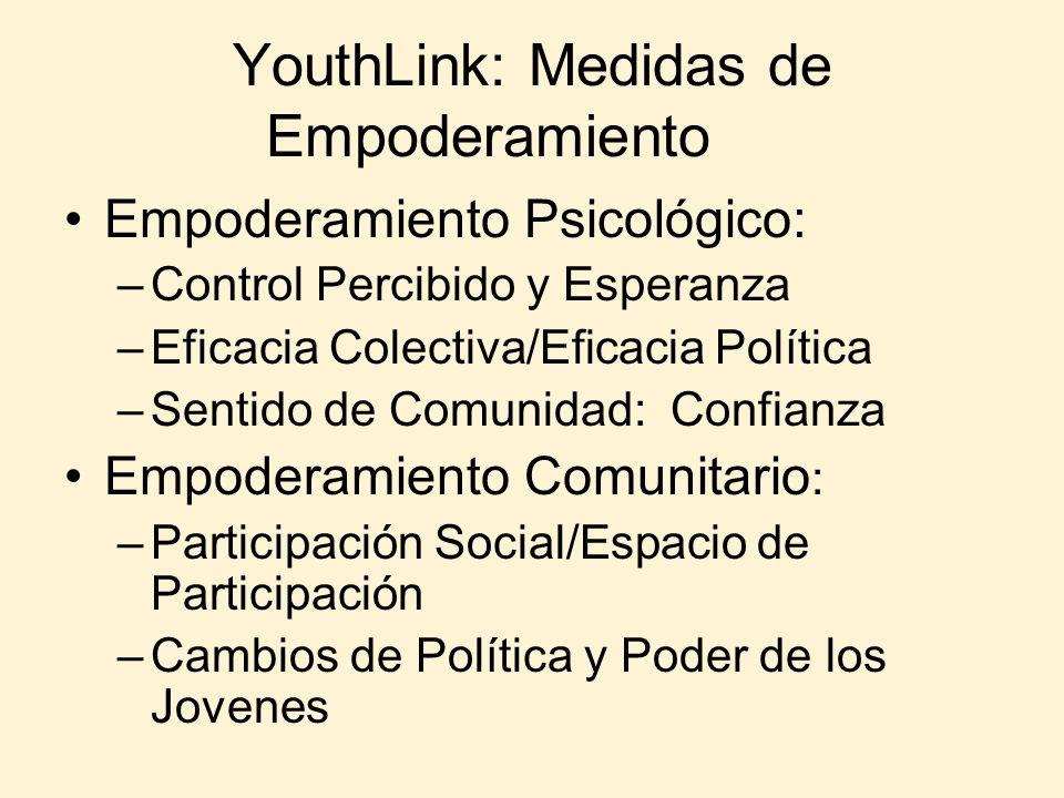 YouthLink: Medidas de Empoderamiento