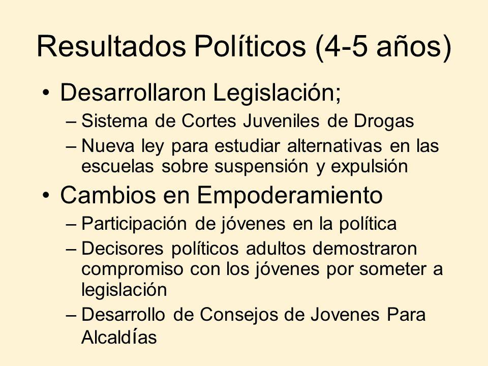 Resultados Políticos (4-5 años)