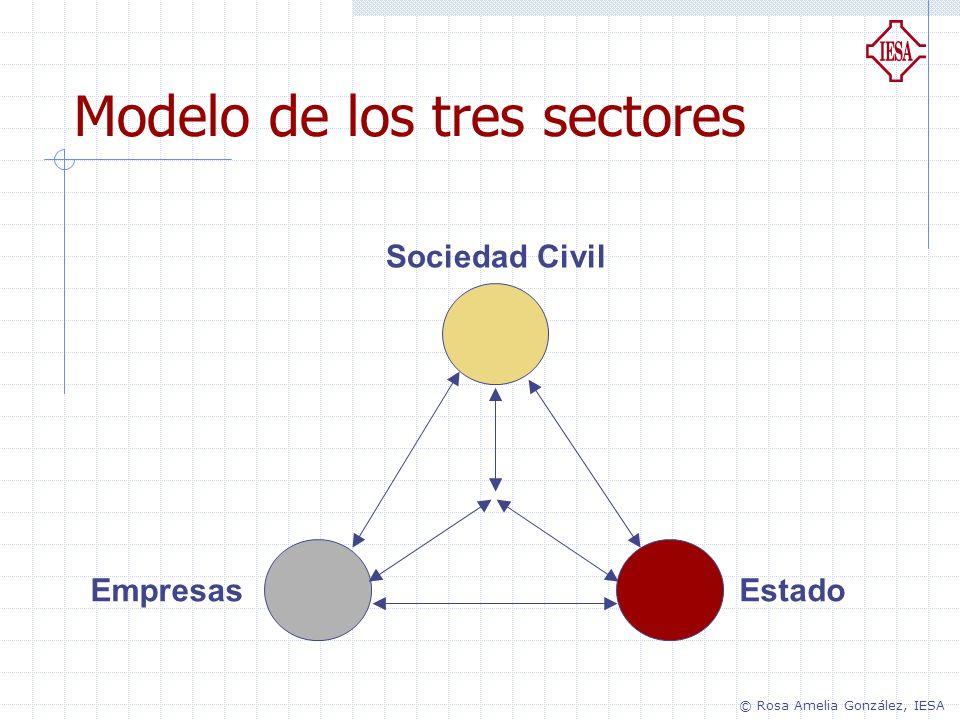 Modelo de los tres sectores
