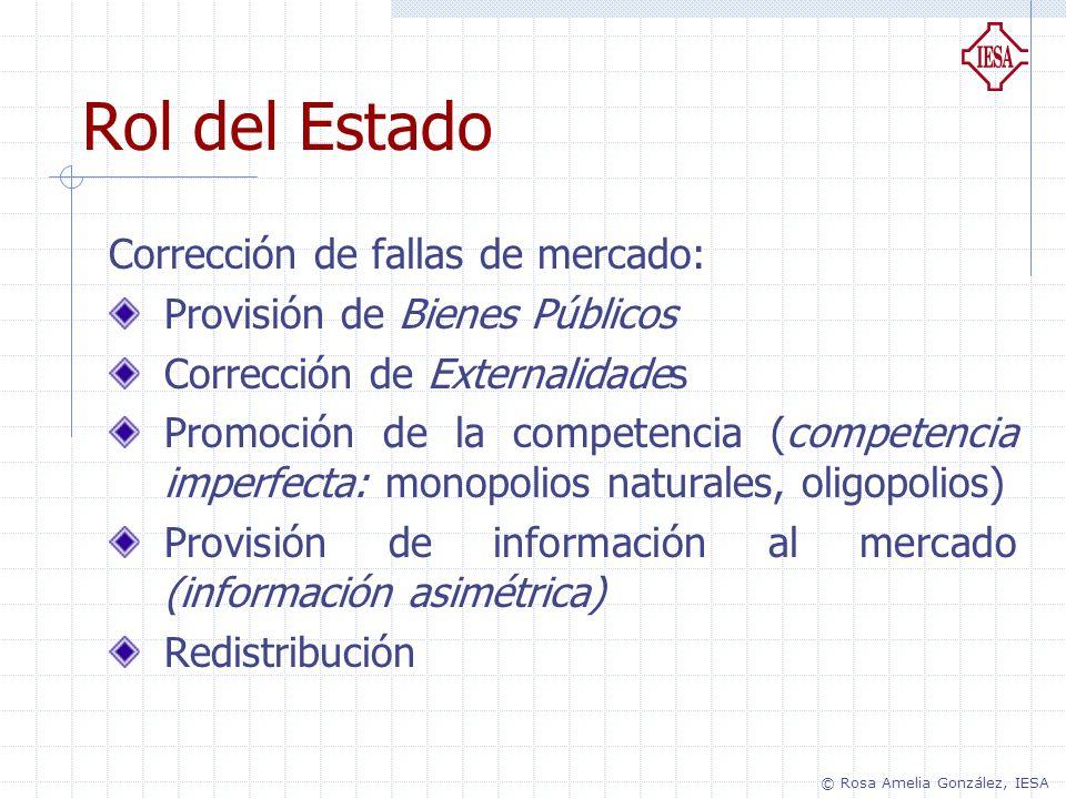 Rol del Estado Corrección de fallas de mercado: