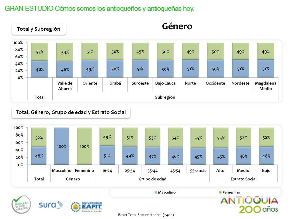 Total, Género, Grupo de edad y Estrato Social