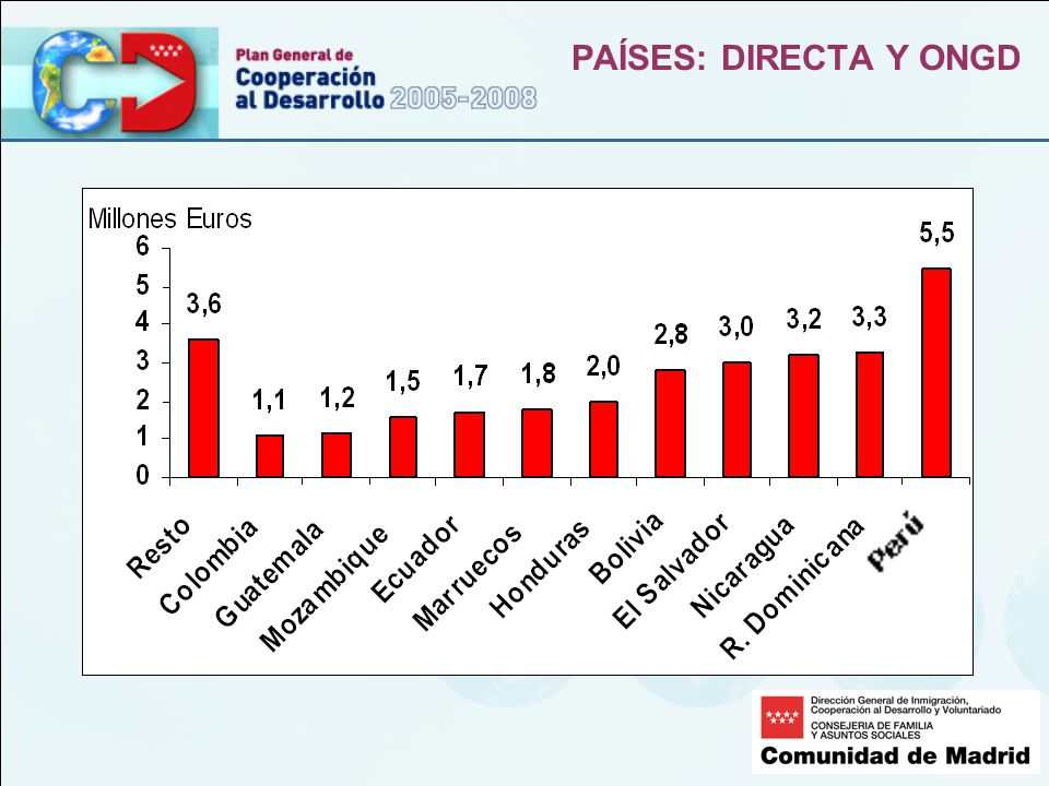 PAÍSES: DIRECTA Y ONGD