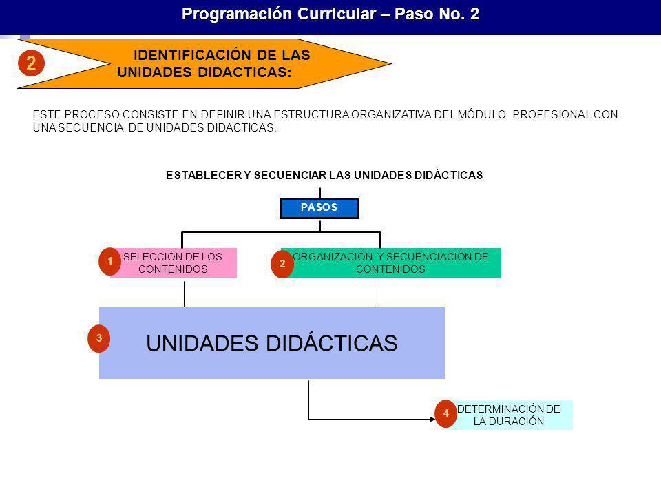 UNIDADES DIDÁCTICAS 2 Programación Curricular – Paso No. 2