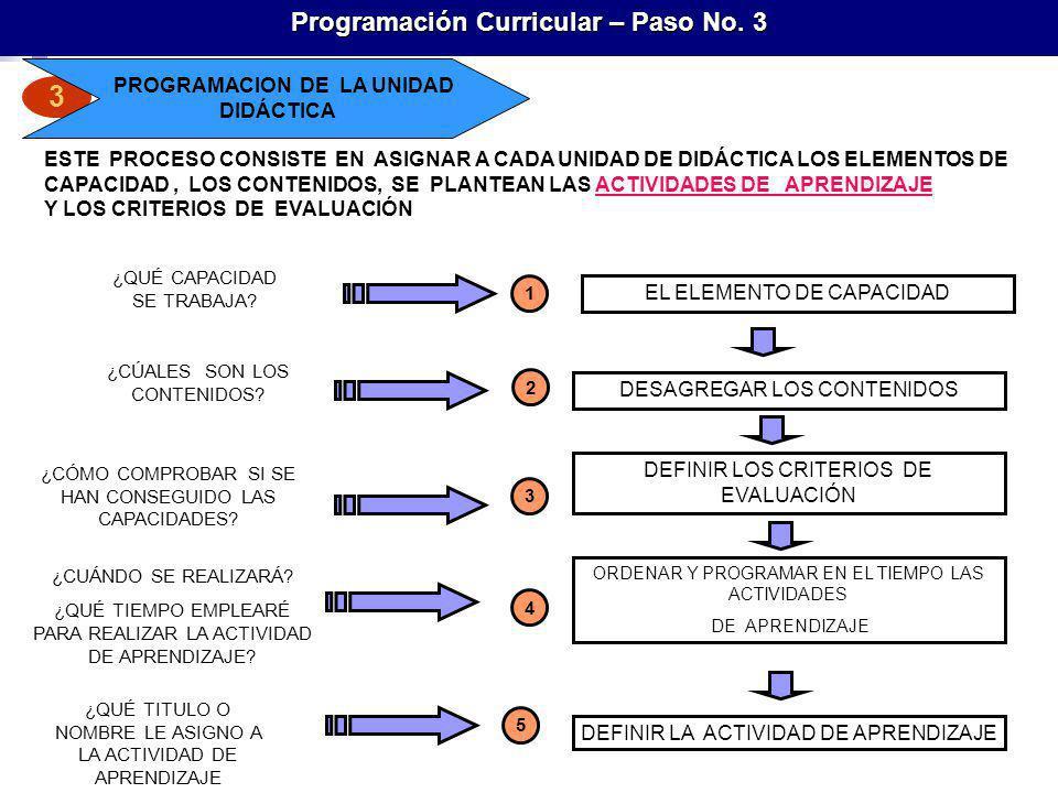 Programación Curricular – Paso No. 3 PROGRAMACION DE LA UNIDAD