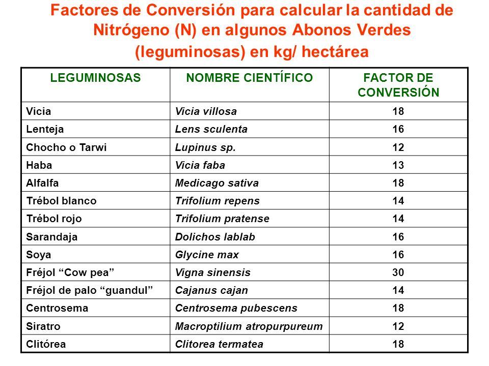 Factores de Conversión para calcular la cantidad de Nitrógeno (N) en algunos Abonos Verdes (leguminosas) en kg/ hectárea