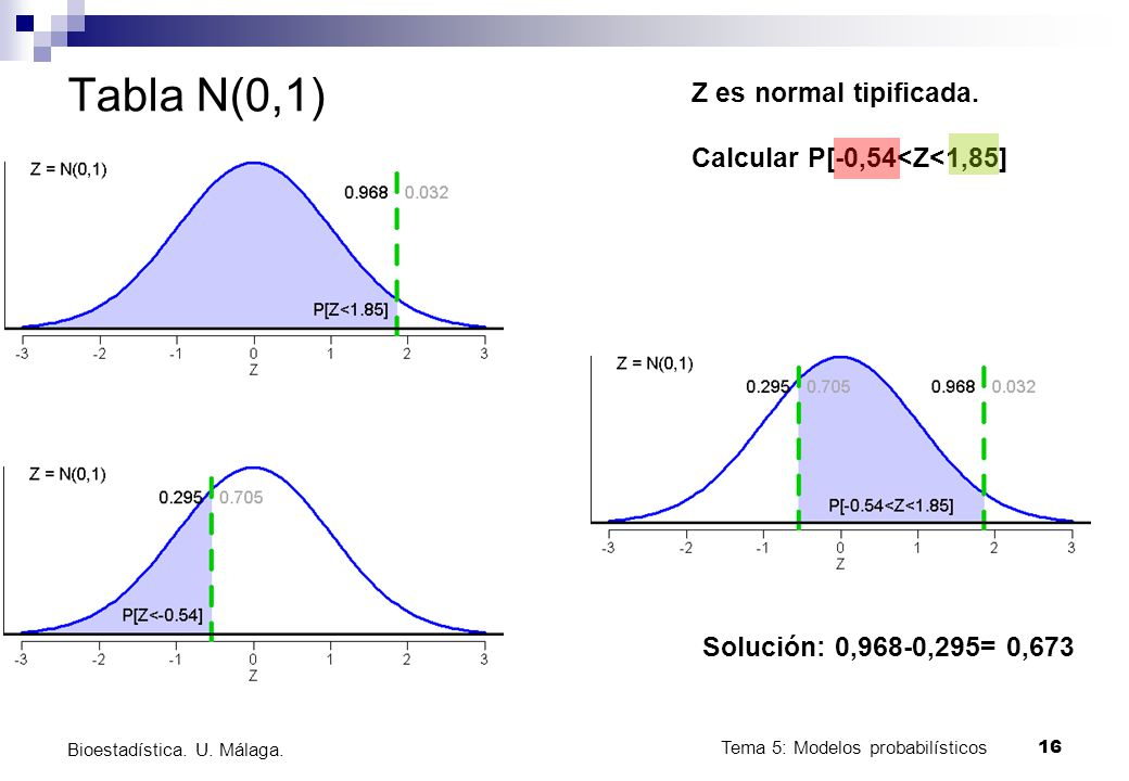 Tabla N(0,1) Z es normal tipificada. Calcular P[-0,54<Z<1,85]