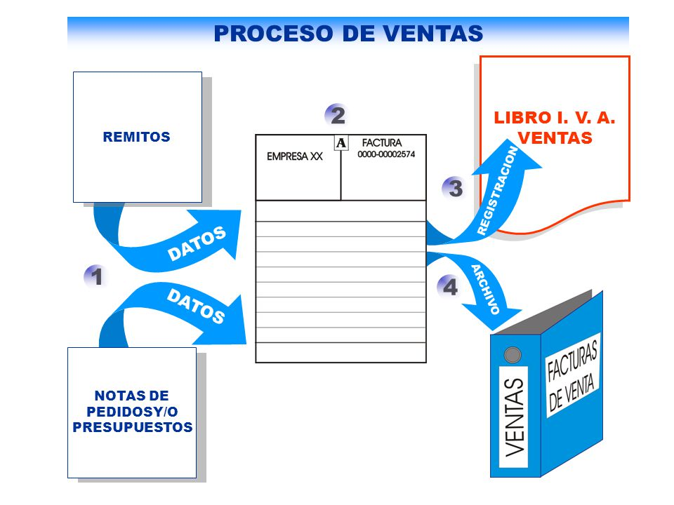 PROCESO DE VENTAS 2 3 1 4 LIBRO I. V. A. VENTAS DATOS DATOS REMITOS
