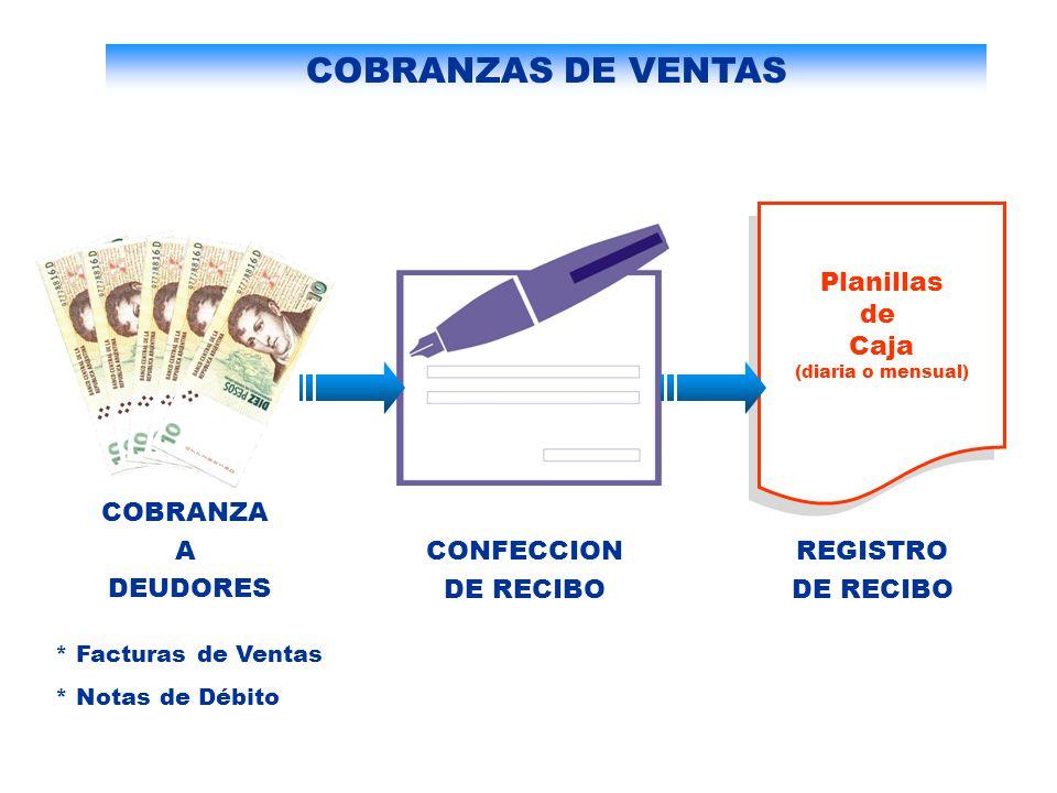 COBRANZAS DE VENTAS Planillas de Caja COBRANZA A DEUDORES CONFECCION