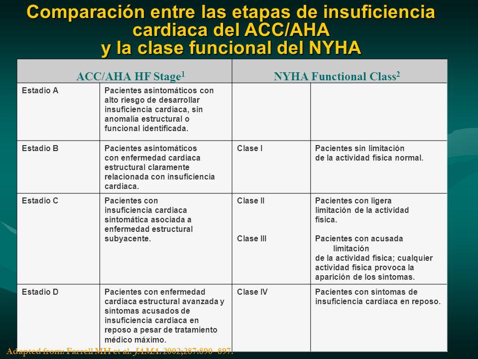 Comparación entre las etapas de insuficiencia cardiaca del ACC/AHA y la clase funcional del NYHA