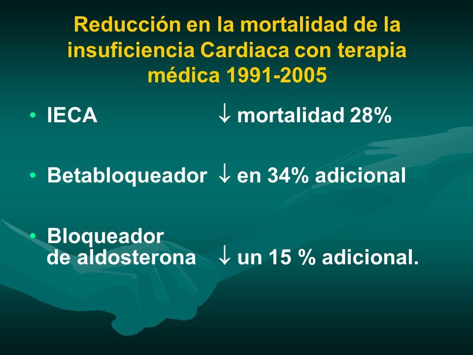 Reducción en la mortalidad de la insuficiencia Cardiaca con terapia médica 1991-2005